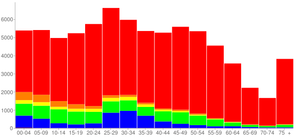 Graph: Population by Age and Race, 2010 Census - Bloomington, Illinois - Census Viewer