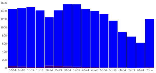 Graph: Population by Age and Hispanic or Latino Origin, 2000 Census - Macon County, Tennessee - Census Viewer