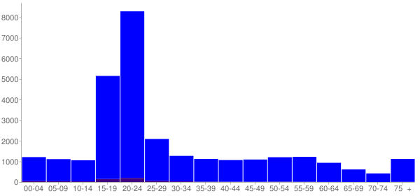 Graph: Population by Age and Hispanic or Latino Origin, 2010 Census - Kent, Ohio - Census Viewer