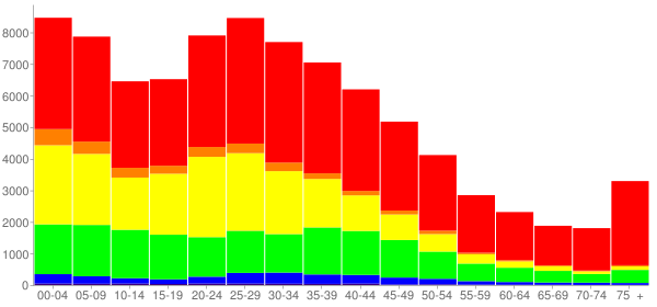Graph: Population by Age and Race, 2000 Census - Waukegan, Illinois - Census Viewer