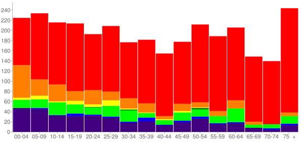 Graph: Population by Age and Race, 2010 Census - Atoka, Oklahoma - Census Viewer