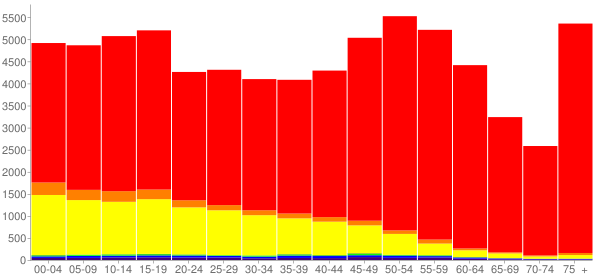 Graph: Population by Age and Race, 2010 Census - Chelan County, Washington - Census Viewer