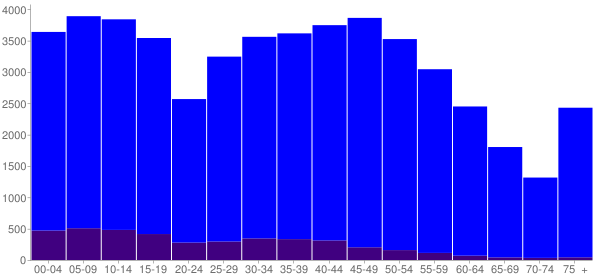 Graph: Population by Age and Hispanic or Latino Origin, 2010 Census - Grundy County, Illinois - Census Viewer
