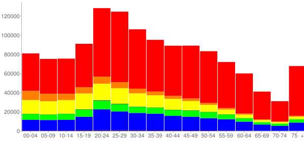 Graph: Population by Age and Race, 2010 Census - San Diego, California - Census Viewer