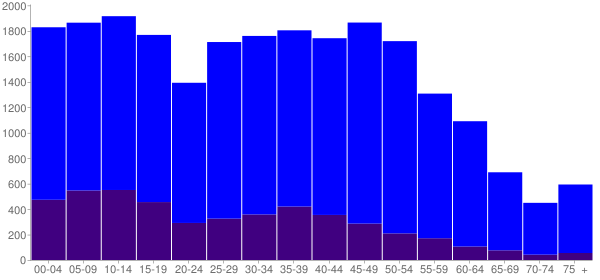 Graph: Population by Age and Hispanic or Latino Origin, 2010 Census - Watauga, Texas - Census Viewer