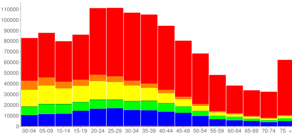 Graph: Population by Age and Race, 2000 Census - San Diego, California - Census Viewer