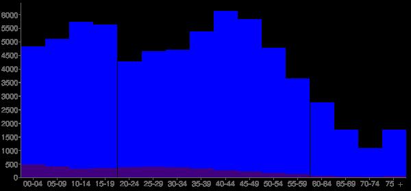 Graph: Population by Age and Hispanic or Latino Origin, 2010 Census - Waldorf, Maryland - Census Viewer