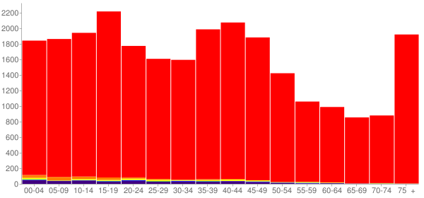 Graph: Population by Age and Race, 2000 Census - Codington County, South Dakota - Census Viewer