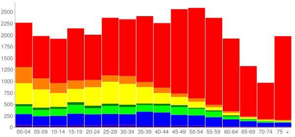 Graph: Population by Age and Race, 2010 Census - Burien, Washington - Census Viewer