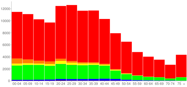 Graph: Population by Age and Race, 2000 Census - Montgomery County, Tennessee - Census Viewer