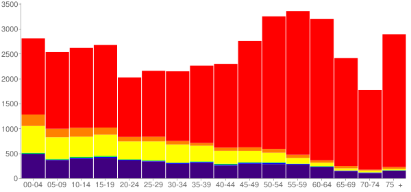 Graph: Population by Age and Race, 2010 Census - Okanogan County, Washington - Census Viewer