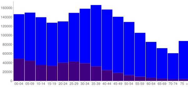 Graph: Population by Age and Hispanic or Latino Origin, 2000 Census - Nevada - Census Viewer