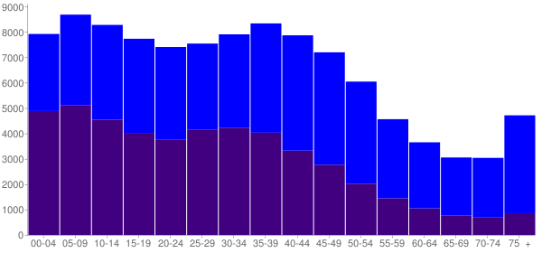 Graph: Population by Age and Hispanic or Latino Origin, 2000 Census - West Covina, California - Census Viewer