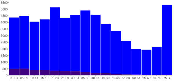 Graph: Population by Age and Hispanic or Latino Origin, 2000 Census - Schenectady, New York - Census Viewer
