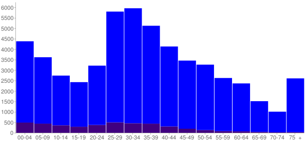Graph: Population by Age and Hispanic or Latino Origin, 2010 Census - Redmond, Washington - Census Viewer