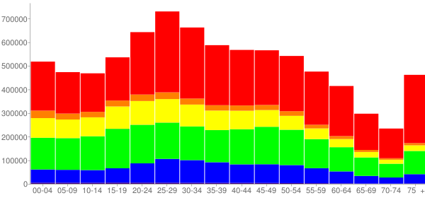 Graph: Population by Age and Race, 2010 Census - New York, New York - Census Viewer