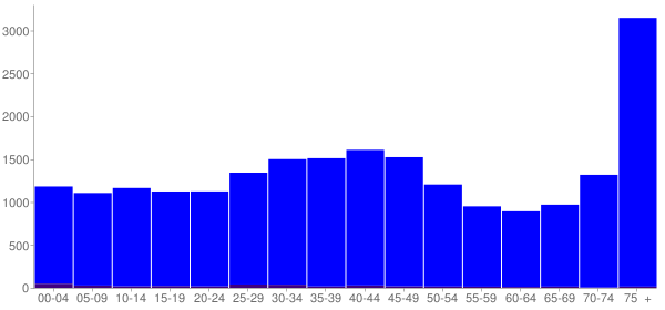Graph: Population by Age and Hispanic or Latino Origin, 2000 Census - Parma Heights, Ohio - Census Viewer