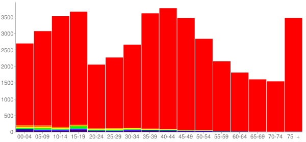Graph: Population by Age and Race, 2000 Census - Goodhue County, Minnesota - Census Viewer