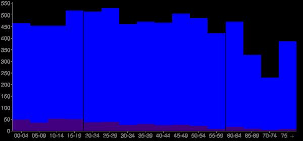 Graph: Population by Age and Hispanic or Latino Origin, 2010 Census - Parkwood, Washington - Census Viewer