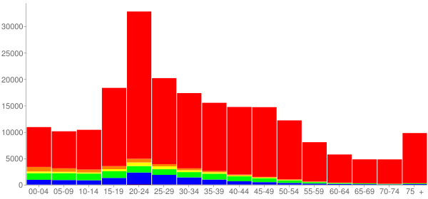 Graph: Population by Age and Race, 2000 Census - Madison, Wisconsin - Census Viewer