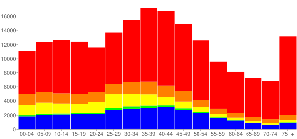 Graph: Population by Age and Race, 2000 Census - Glendale, California - Census Viewer