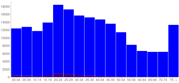 Graph: Population by Age and Hispanic or Latino Origin, 2000 Census - Richmond, Virginia - Census Viewer