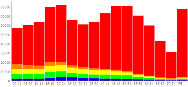 Graph: Population by Age and Race, 2010 Census - Rhode Island - Census Viewer