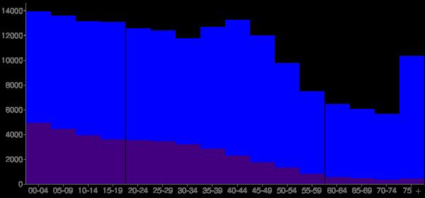 Graph: Population by Age and Hispanic or Latino Origin, 2000 Census - Amarillo, Texas - Census Viewer