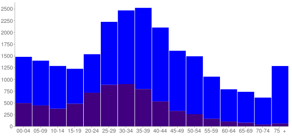 Graph: Population by Age and Hispanic or Latino Origin, 2000 Census - Ossining, New York - Census Viewer