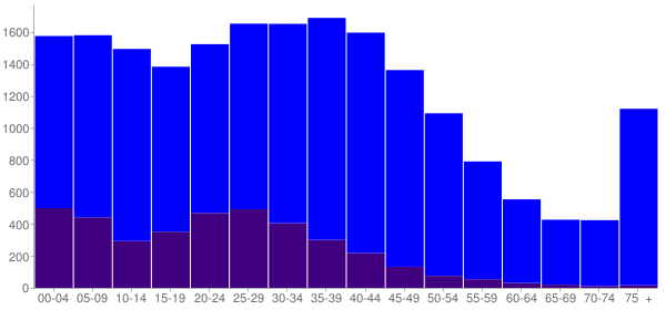Graph: Population by Age and Hispanic or Latino Origin, 2000 Census - Woodstock, Illinois - Census Viewer