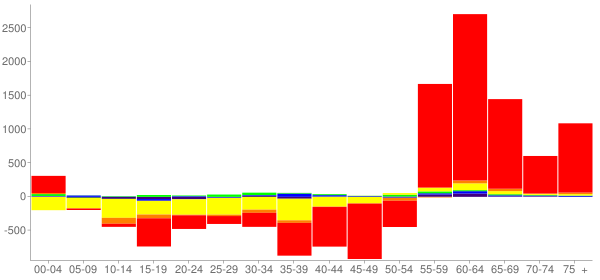 Graph: Change in Population between 2000 and 2010, by Age and Race - Santa Fe, New Mexico - Census Viewer