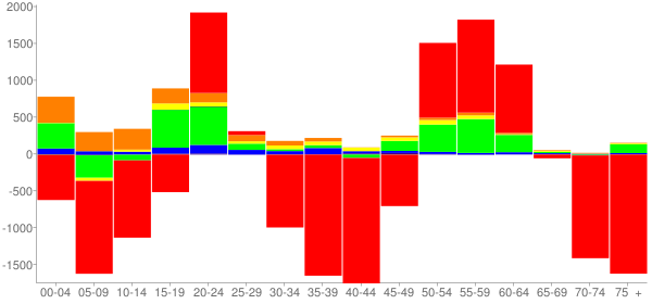 Graph: Change in Population between 2000 and 2010, by Age and Race - Erie, Pennsylvania - Census Viewer