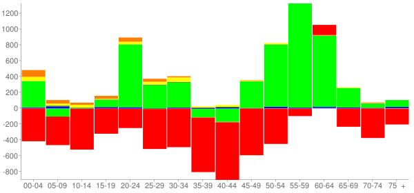 Graph: Change in Population between 2000 and 2010, by Age and Race - Albany, Georgia - Census Viewer