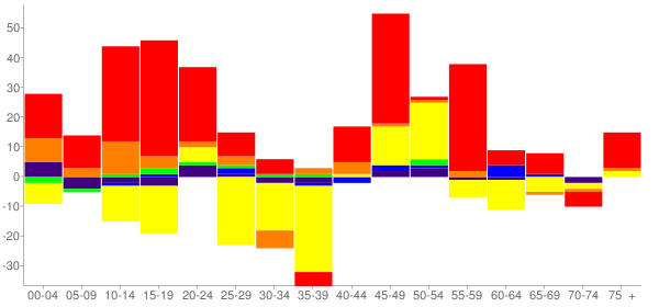 Graph: Change in Population between 2000 and 2010, by Age and Race - Warden, Washington - Census Viewer