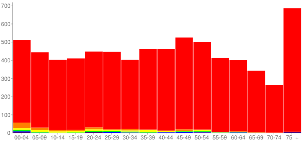Graph: Population by Age and Race, 2010 Census - Tamaqua, Pennsylvania - Census Viewer