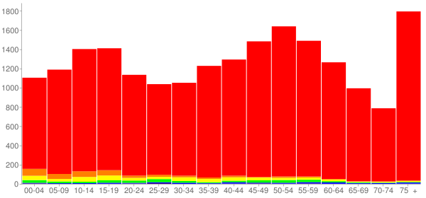 Graph: Population by Age and Race, 2010 Census - Oregon, Ohio - Census Viewer