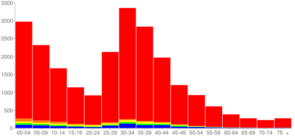 Graph: Population by Age and Race, 2000 Census - Lake In The Hills, Illinois - Census Viewer