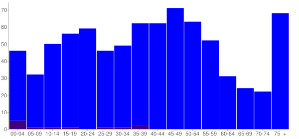 Graph: Population by Age and Hispanic or Latino Origin, 2010 Census - Everson, Pennsylvania - Census Viewer