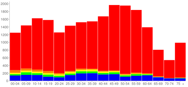 Graph: Population by Age and Race, 2010 Census - Roselle, Illinois - Census Viewer