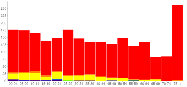 Graph: Population by Age and Race, 2010 Census - Wray, Colorado - Census Viewer