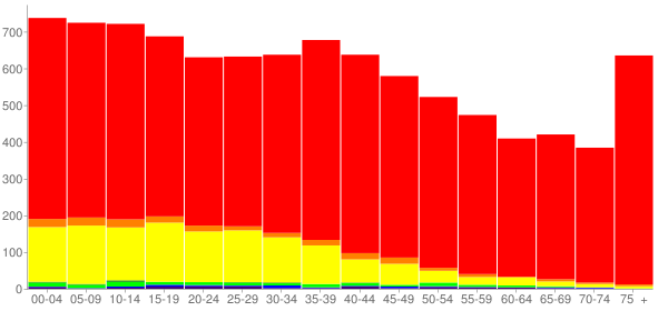 Graph: Population by Age and Race, 2000 Census - Ruskin, Florida - Census Viewer