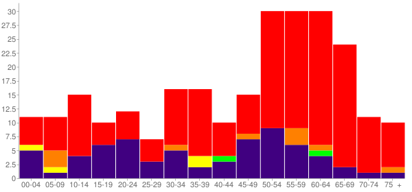 Graph: Population by Age and Race, 2010 Census - Bluff, Utah - Census Viewer