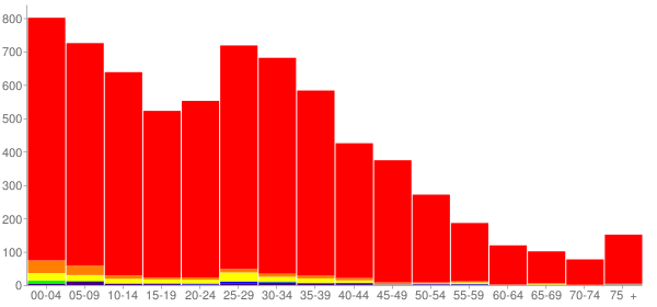 Graph: Population by Age and Race, 2000 Census - Kuna, Idaho - Census Viewer
