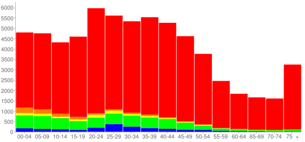 Graph: Population by Age and Race, 2000 Census - Bloomington, Illinois - Census Viewer