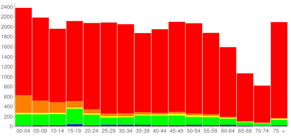 Graph: Population by Age and Race, 2010 Census - Port Huron, Michigan - Census Viewer