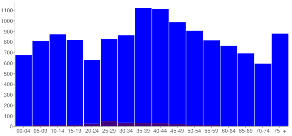 Graph: Population by Age and Hispanic or Latino Origin, 2000 Census - Gulf County, Florida - Census Viewer