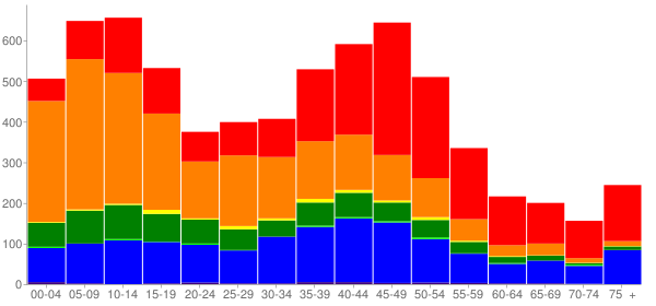 Graph: Population by Age and Race, 2000 Census - Hawaiian Paradise Park, Hawaii - Census Viewer