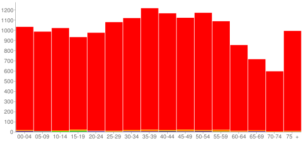 Graph: Population by Age and Race, 2000 Census - Polk County, Tennessee - Census Viewer