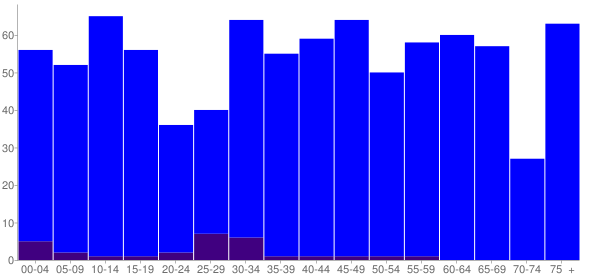 Graph: Population by Age and Hispanic or Latino Origin, 2010 Census - Bowman, Georgia - Census Viewer