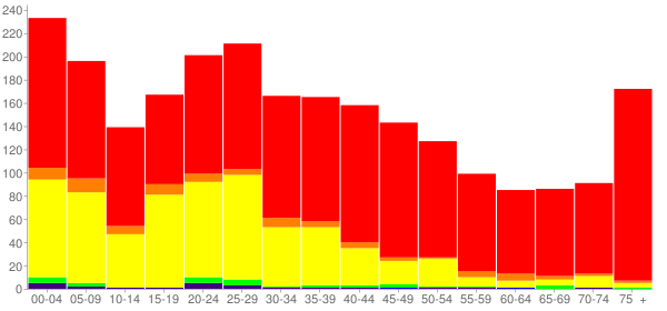 Graph: Population by Age and Race, 2000 Census - Fairmont City, Illinois - Census Viewer